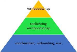 Piramideschrijven: zorg voor een goede structuur in je tekst